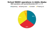 Trend in NGO School WASH operations in 2017.