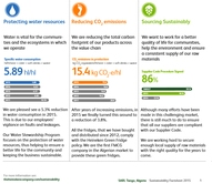 Factsheet of the Sustainability Report