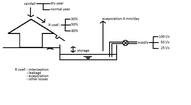 rainwater harvesting schematic outline