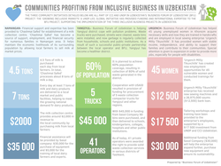 Communities Profiting from Inclusive Business